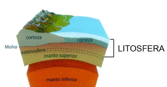 ¿Qué es la astenosfera de la Tierra?