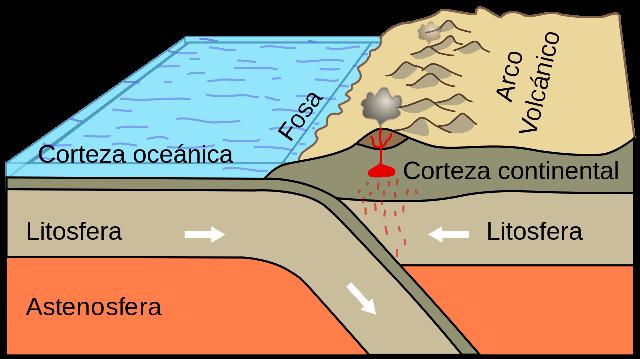 ¿En qué capa de la tierra se encuentran las placas tectónicas?