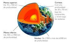 ¿Cuáles son las tres capas de la geosfera?