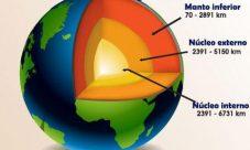 ¿Cuáles son las capas que forman el interior de la Tierra?