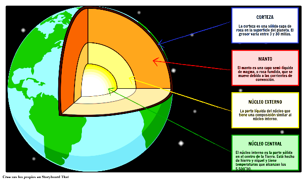 Cuáles Son Las Capas Que Forman El Interior De La Tierra Capas De La Tierra