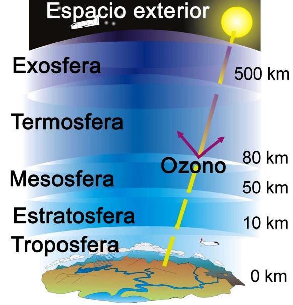 ¿Cuáles son las capas externas de la tierra?