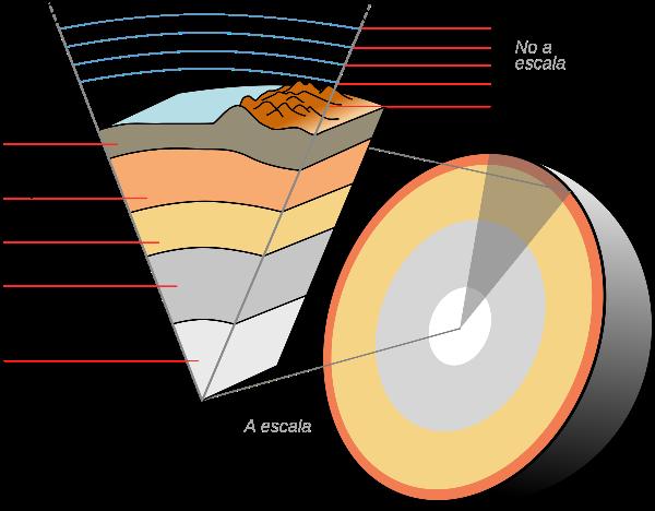 ¿Cómo se llaman las capas de la tierra?