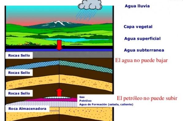 ¿En qué capas de la Tierra hay petróleo?