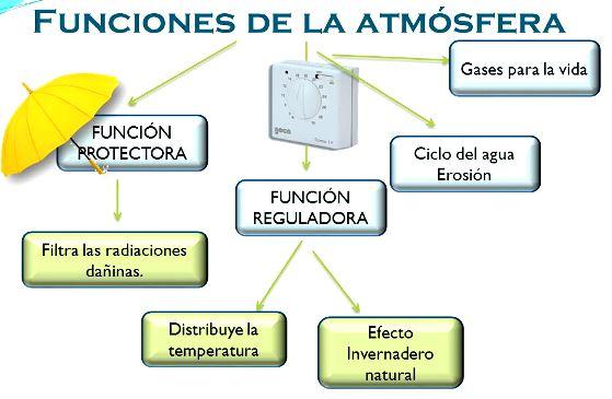 Funciones de la atmósfera