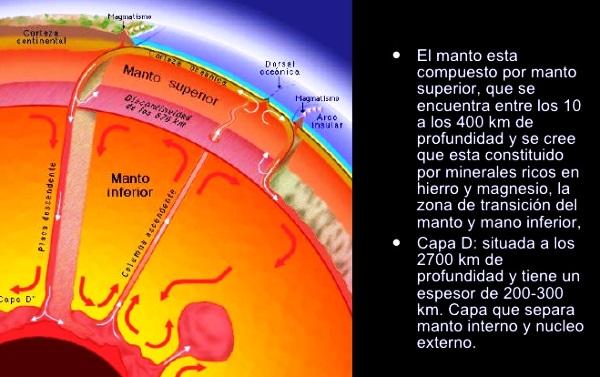 ¿Qué es el manto de la Tierra?